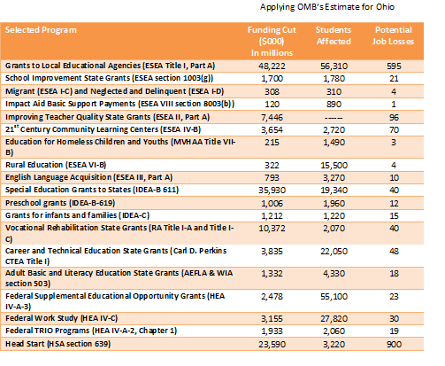 Impact of Sequestration on Federal Education Programs